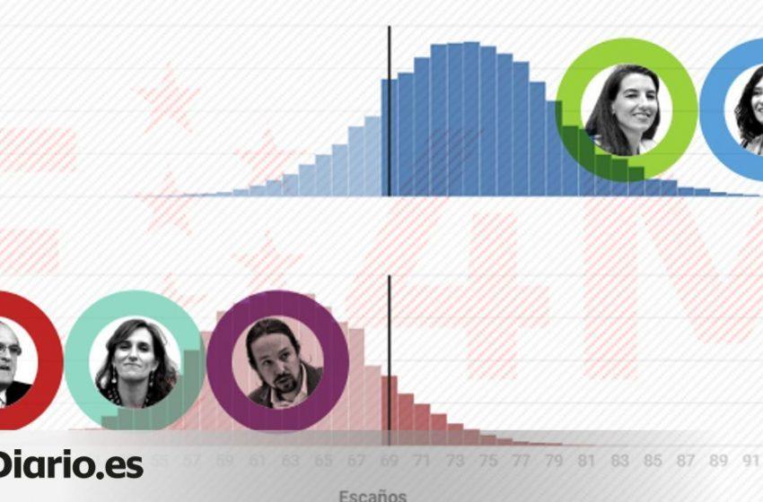 En los últimos días, por primera vez en el promedio de encuestas, el PP ha superado el 40% de intención de voto con un i…