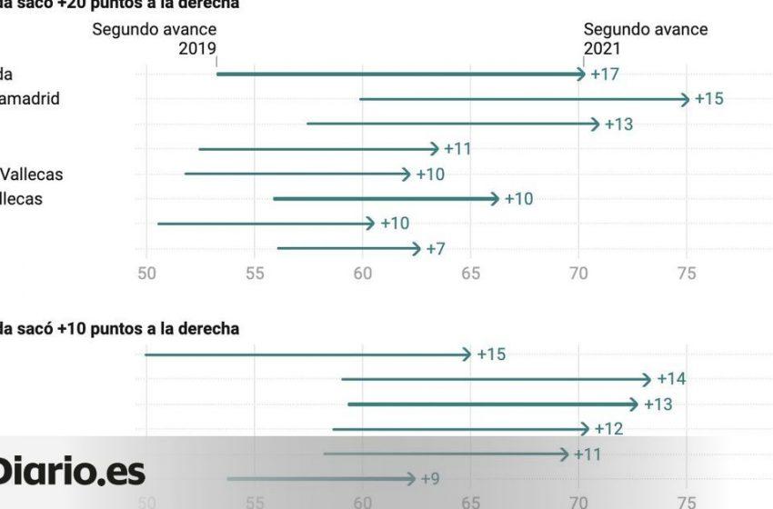 La participación en los feudos de la izquierda y la derecha en las elecciones de Madrid: consulta los datos por bloques …