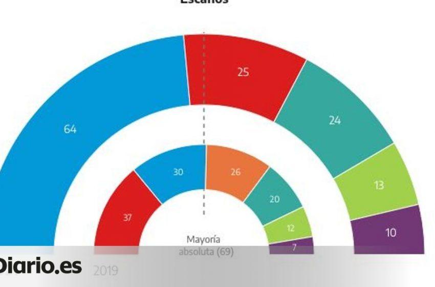 Ayuso mantiene una cómoda victoria con el 83% escrutado y queda a cuatro escaños de la mayoría absoluta  #eleccionesMadr…