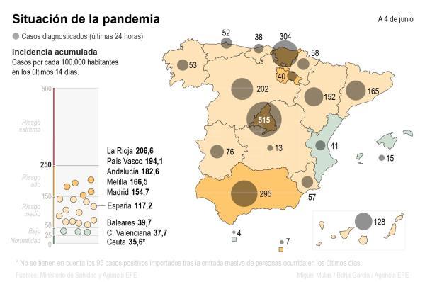 #ÚLTIMAHORA   La incidencia sigue su lento descenso con un punto menos que ayer: 117 casos.   #coronavirus #Covid19   …