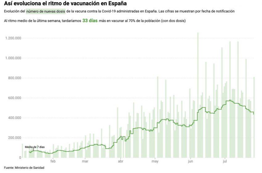 Así avanza la vacunación: mapas y gráficos sobre su evolución en España  …