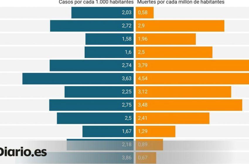 Un gráfico para entender cómo las vacunas están salvando decenas de vidas en plena ola de contagios en Canarias   Por @t…