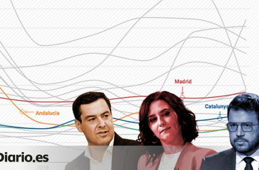 La Comunidad de Madrid ha sido la que ha acaparado más gasto real desde 2016, mientras que a las dos más pobladas solo a…